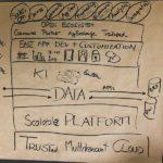 Das Grundprinzip der Erfolgsplattform Salesforce